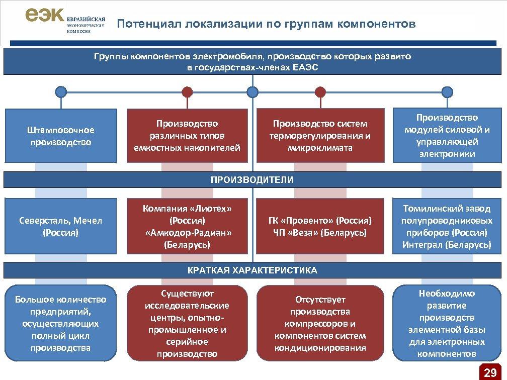 Потенциал локализации по группам компонентов Группы компонентов электромобиля, производство которых развито в государствах-членах ЕАЭС