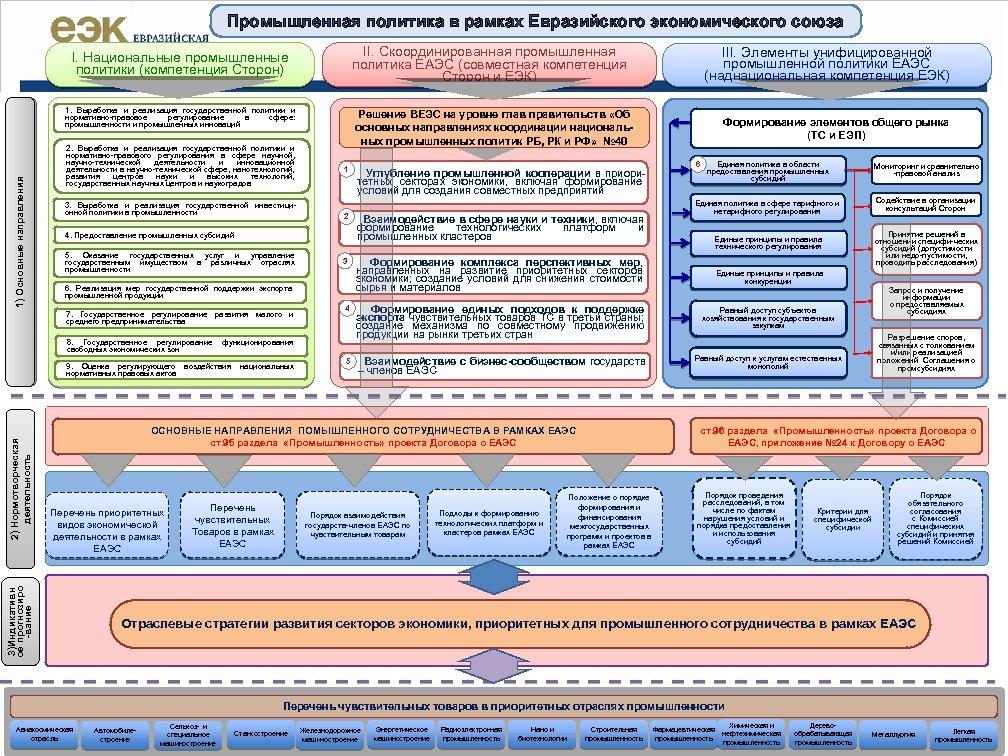 Промышленная политика в рамках Евразийского экономического союза II. Скоординированная промышленная политика ЕАЭС (совместная компетенция