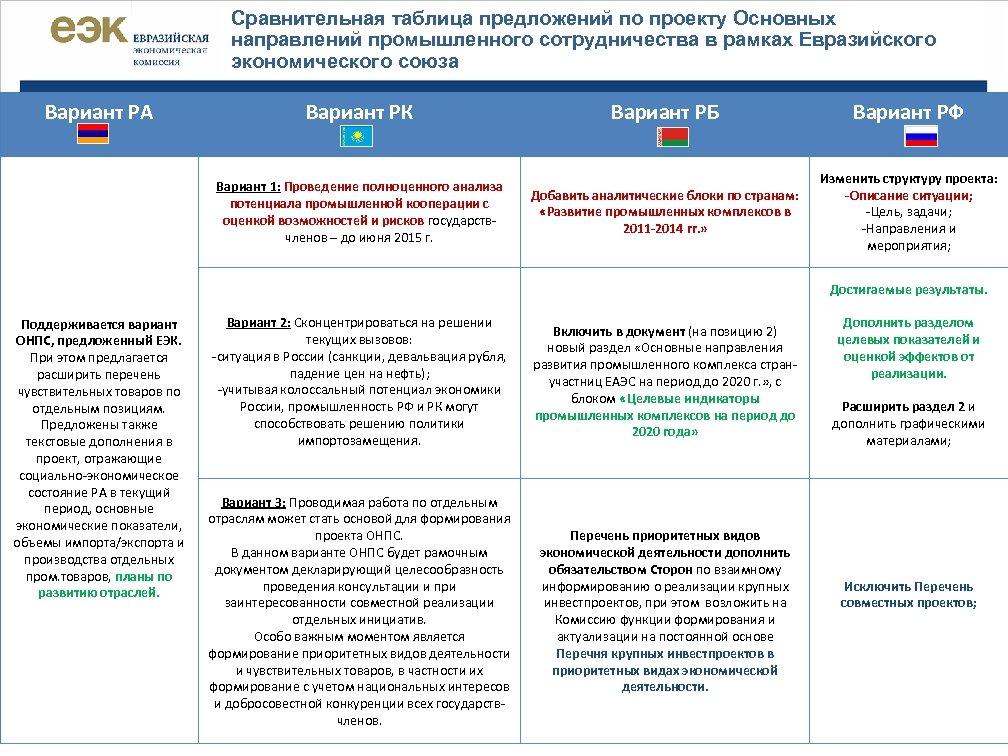 Сравнительная таблица предложений по проекту Основных направлений промышленного сотрудничества в рамках Евразийского экономического союза
