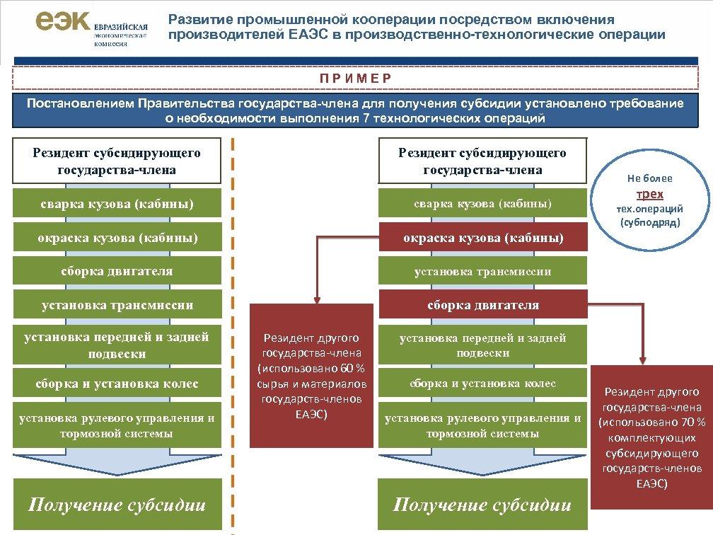 Развитие промышленной кооперации посредством включения производителей ЕАЭС в производственно-технологические операции П Р И М
