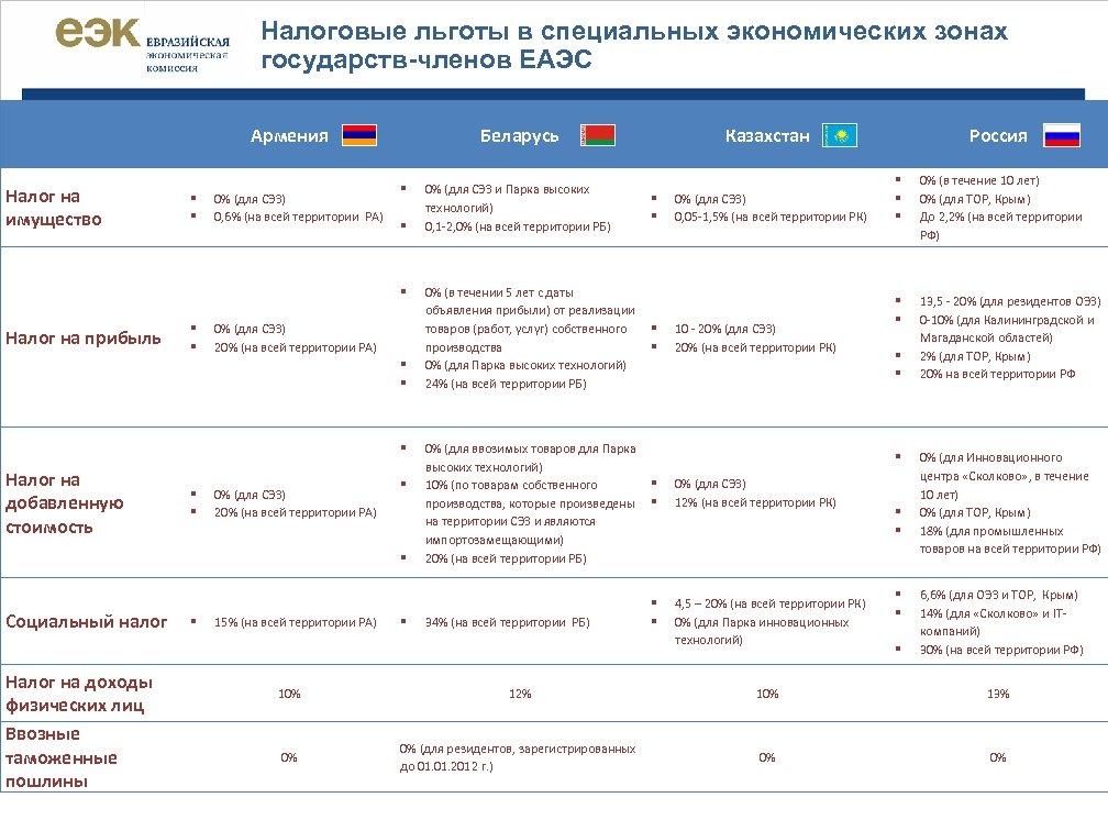 Налоговые льготы в специальных экономических зонах государств-членов ЕАЭС Армения Налог на имущество § §