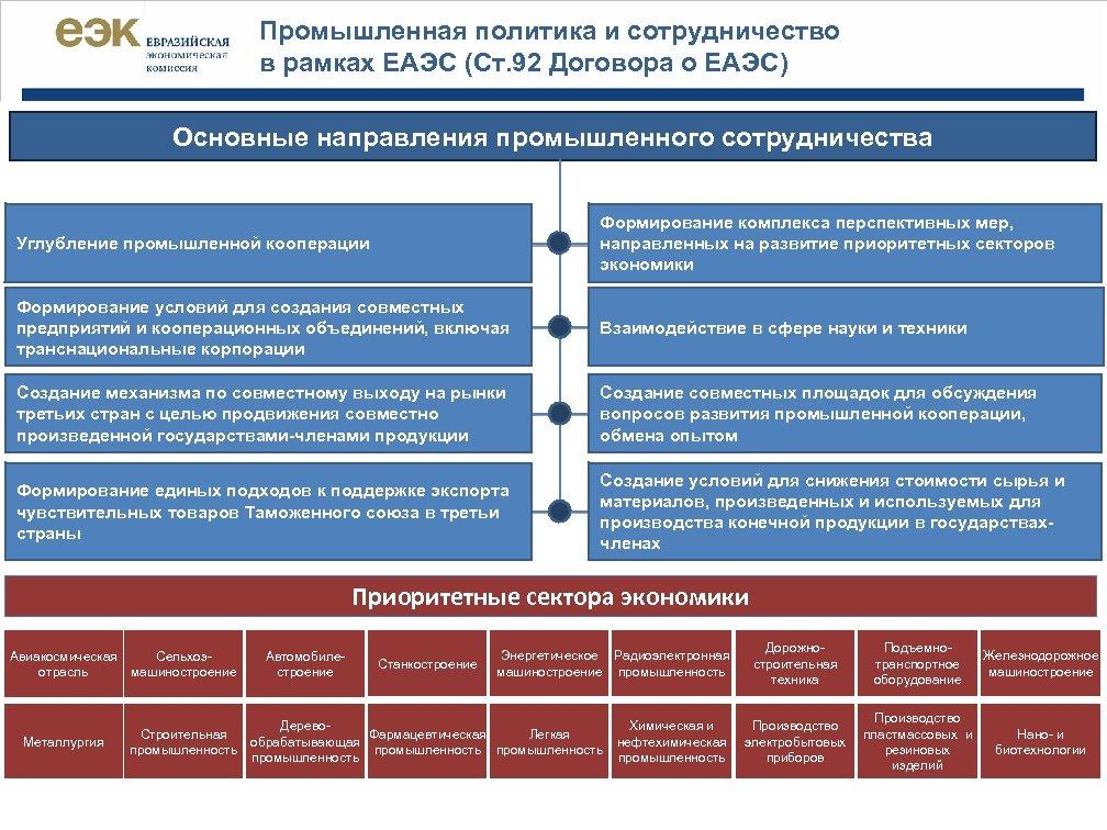 Промышленная политика и сотрудничество в рамках ЕАЭС (Ст. 92 Договора о ЕАЭС) Основные направления