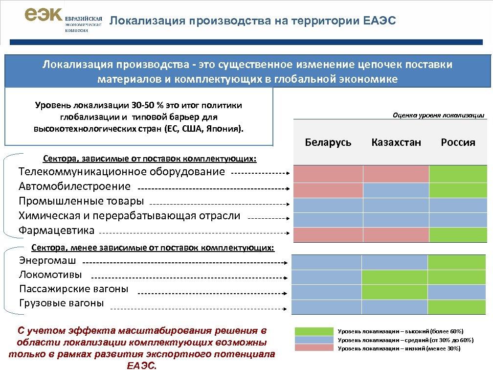 Локализация производства на территории ЕАЭС Локализация производства - это существенное изменение цепочек поставки материалов