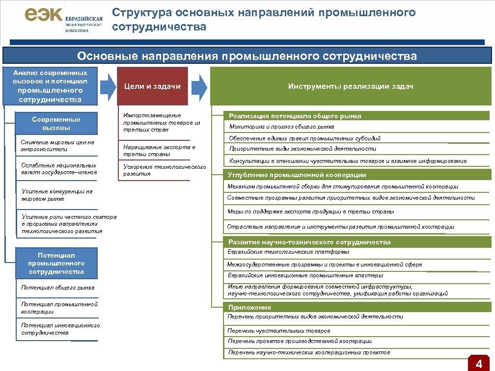 Структура основных направлений промышленного сотрудничества | 5 Основные направления промышленного сотрудничества Анализ современных вызовов