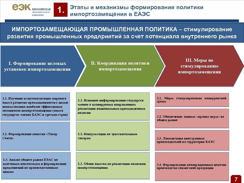 1. Этапы и механизмы формирования политики импортозамещения в ЕАЭС ИМПОРТОЗАМЕЩАЮЩАЯ ПРОМЫШЛЕННАЯ ПОЛИТИКА – стимулирование