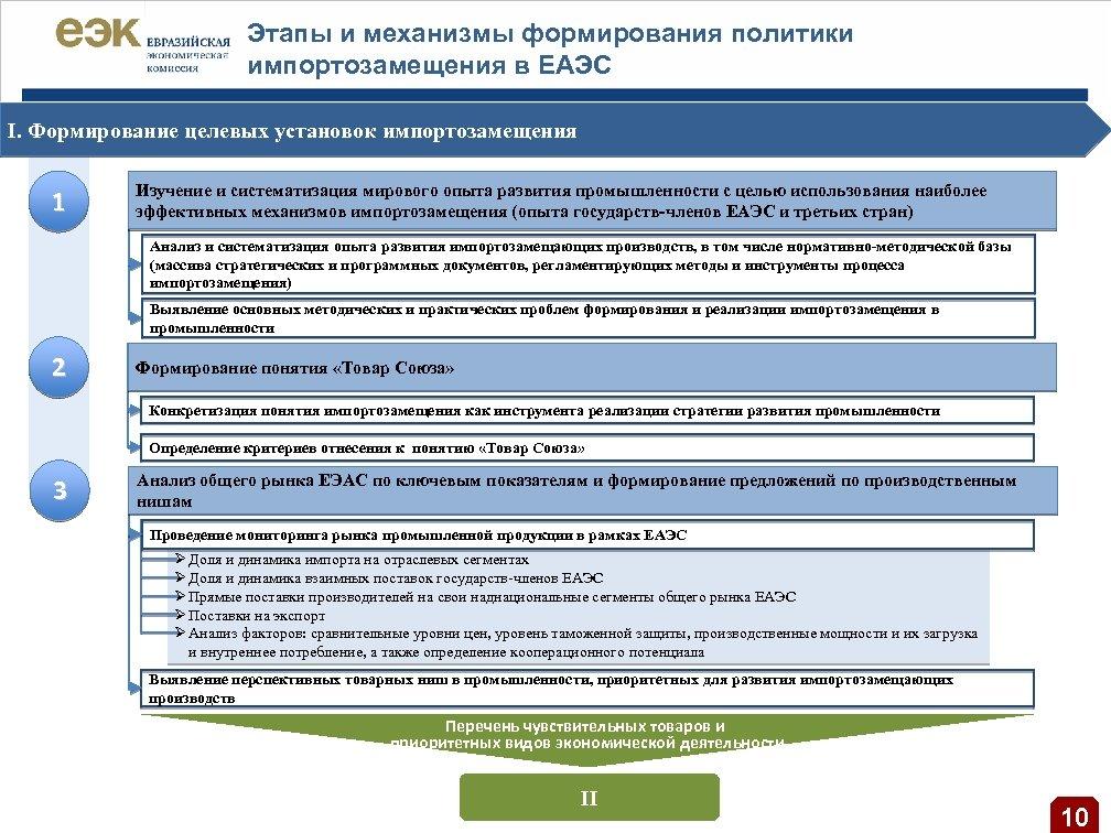 Этапы и механизмы формирования политики импортозамещения в ЕАЭС I. Формирование целевых установок импортозамещения 1