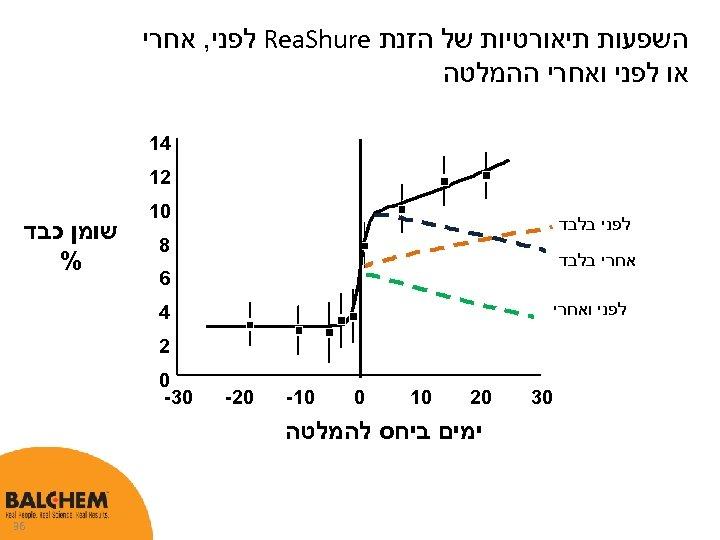 השפעות תיאורטיות של הזנת Rea. Shure לפני, אחרי או לפני ואחרי ההמלטה 41