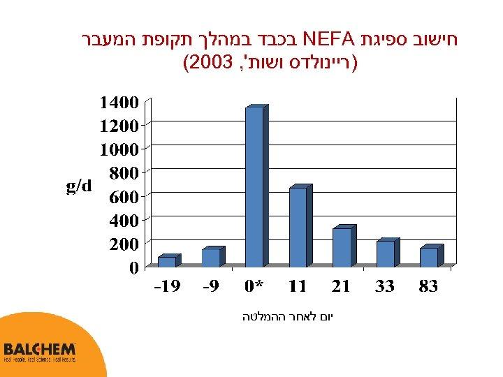 חישוב ספיגת NEFA בכבד במהלך תקופת המעבר )ריינולדס ושות', 3002( יום לאחר ההמלטה