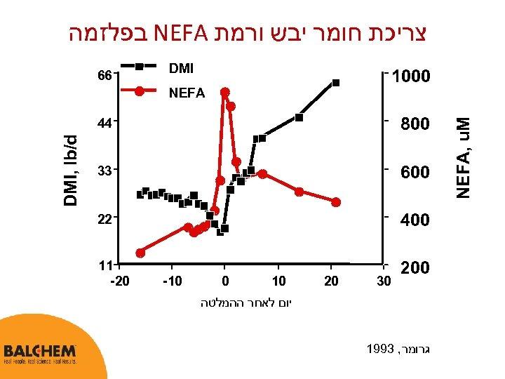 צריכת חומר יבש ורמת NEFA בפלזמה DMI 0001 66 NEFA, u. M 006