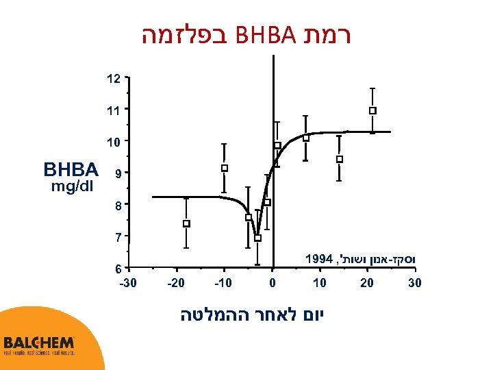 רמת BHBA בפלזמה 21 11 01 9 8 7 וסקז-אנון ושות', 4991 03
