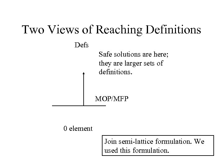 Two Views of Reaching Definitions Defs Safe solutions are here; they are larger sets