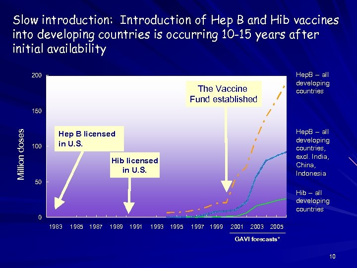 Slow introduction: Introduction of Hep B and Hib vaccines into developing countries is occurring