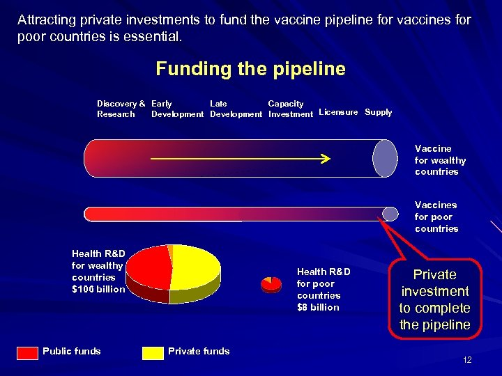 Attracting private investments to fund the vaccine pipeline for vaccines for poor countries is