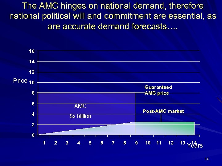 The AMC hinges on national demand, therefore national political will and commitment are essential,