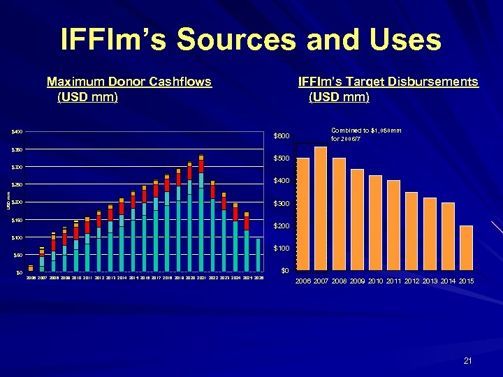 IFFIm's Sources and Uses Maximum Donor Cashflows (USD mm) $400 IFFIm's Target Disbursements (USD