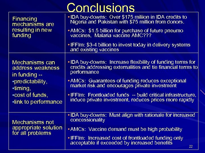Conclusions Financing mechanisms are resulting in new funding • IDA buy-downs: Over $175 miliion