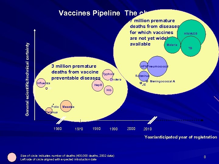 General scientific/technical certainty Vaccines Pipeline The challenge 7 million premature deaths from diseases for