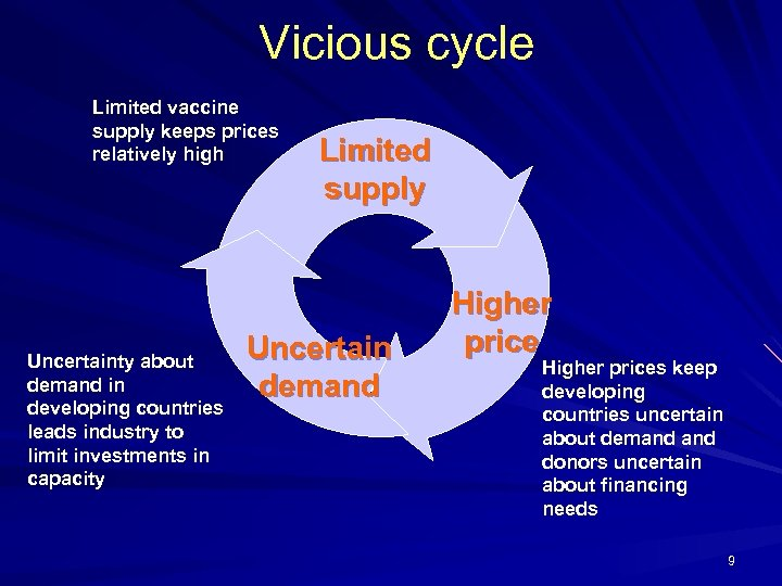 Vicious cycle Limited vaccine supply keeps prices relatively high Uncertainty about demand in developing