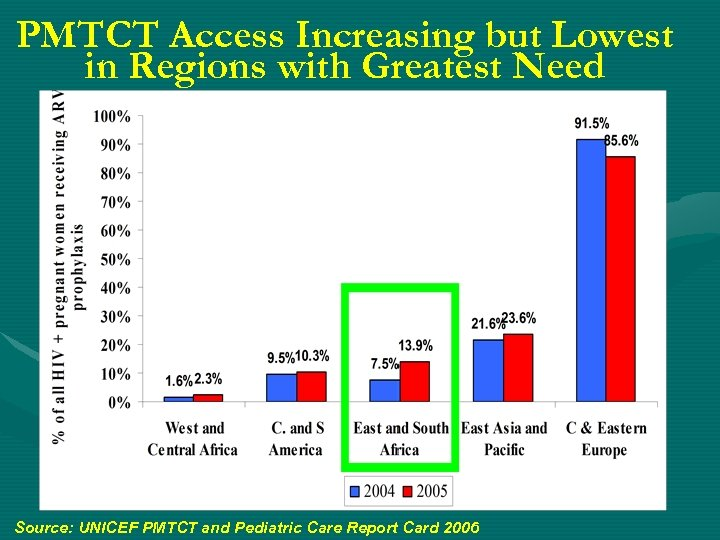 PMTCT Access Increasing but Lowest in Regions with Greatest Need Source: UNICEF PMTCT and