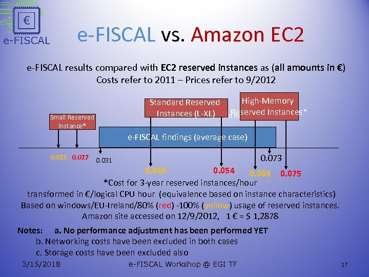 e-FISCAL vs. Amazon EC 2 e-FISCAL results compared with EC 2 reserved instances as