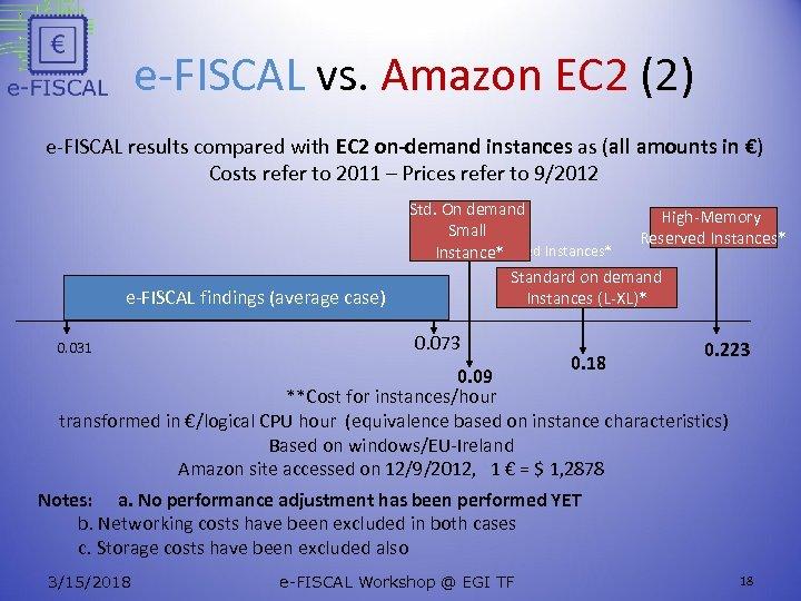 e-FISCAL vs. Amazon EC 2 (2) e-FISCAL results compared with EC 2 on-demand instances