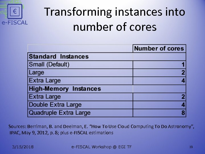 """Transforming instances into number of cores Sources: Berriman, B. and Deelman, E. """"How To"""