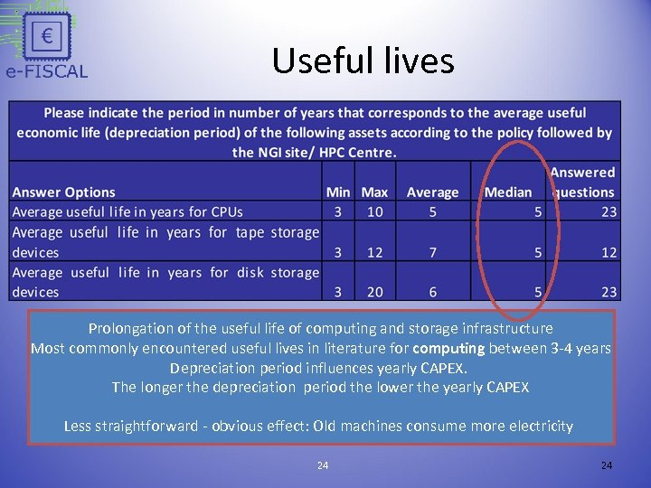Useful lives Prolongation of the useful life of computing and storage infrastructure Most commonly
