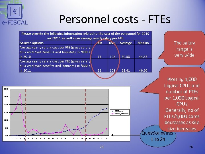Personnel costs - FTEs The salary range is very wide 30, 00 25, 00