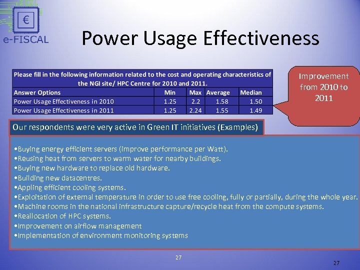 Power Usage Effectiveness Improvement from 2010 to 2011 Our respondents were very active in