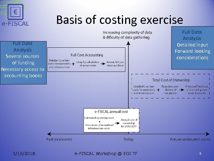 Basis of costing exercise Full Data Analysis Detailed input Forward looking considerations Full Data