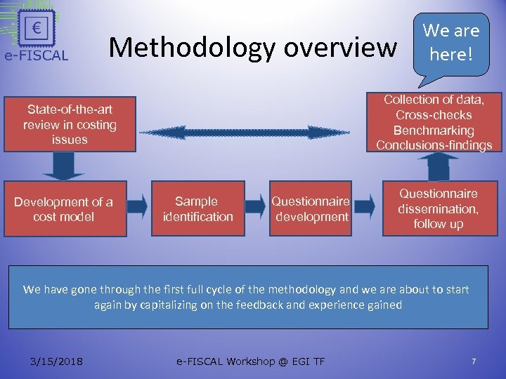 Methodology overview Collection of data, Cross-checks Benchmarking Conclusions-findings State-of-the-art review in costing issues Development