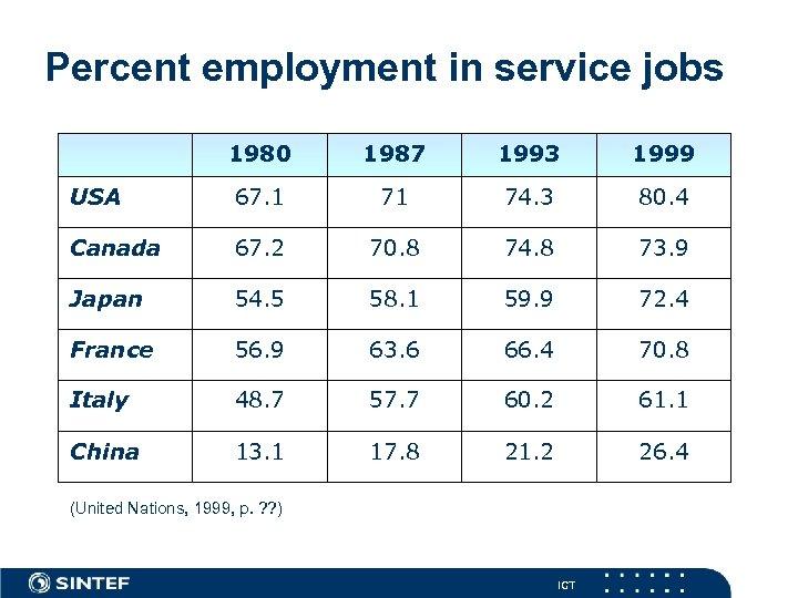 Percent employment in service jobs 1980 1987 1993 1999 USA 67. 1 71 74.