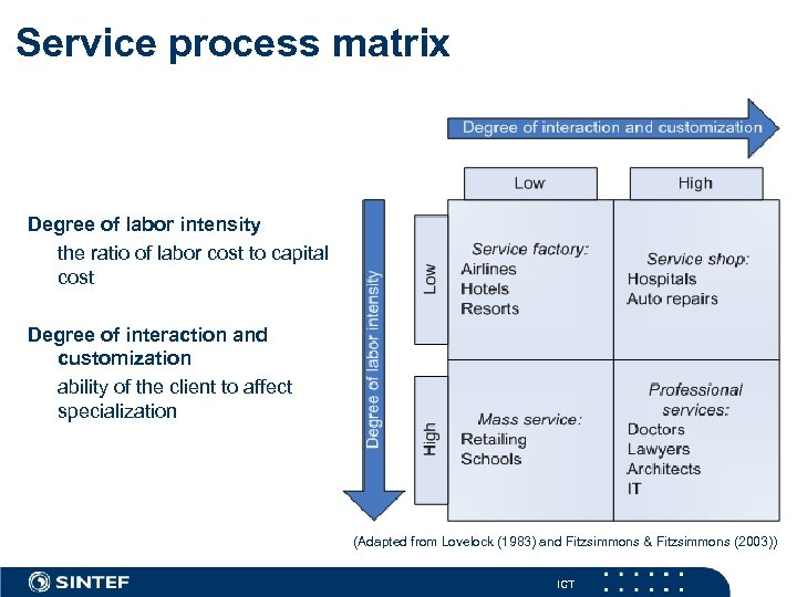 Service process matrix Degree of labor intensity the ratio of labor cost to capital