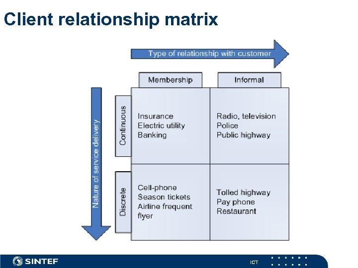 Client relationship matrix ICT