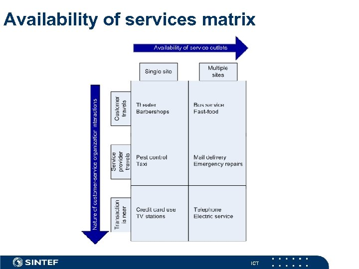 Availability of services matrix ICT