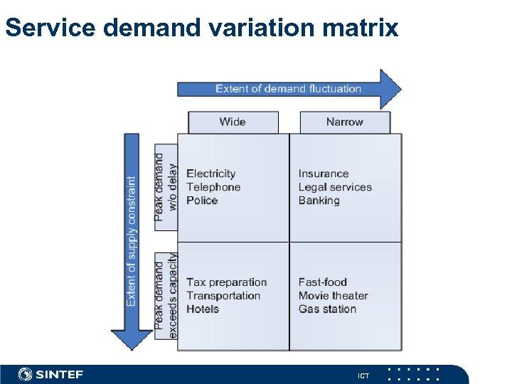 Service demand variation matrix ICT