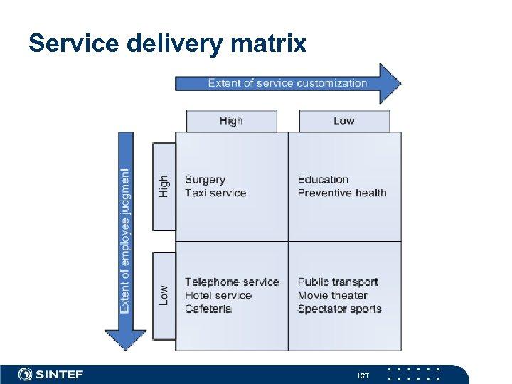 Service delivery matrix ICT