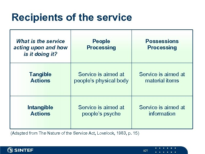 Recipients of the service What is the service acting upon and how is it