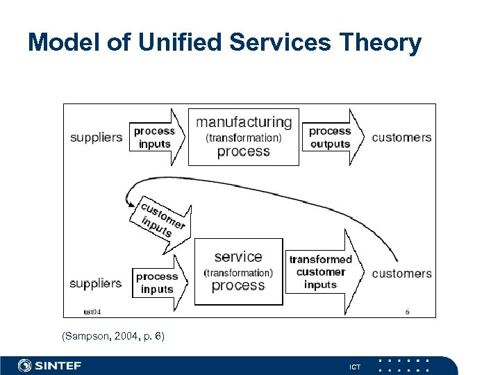 Model of Unified Services Theory (Sampson, 2004, p. 6) ICT
