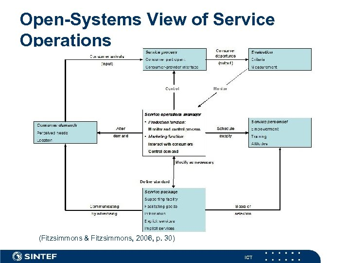 Open-Systems View of Service Operations (Fitzsimmons & Fitzsimmons, 2006, p. 30) ICT