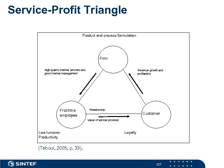 Service-Profit Triangle Product and process formulation Firm High-quality internal services and good internal management