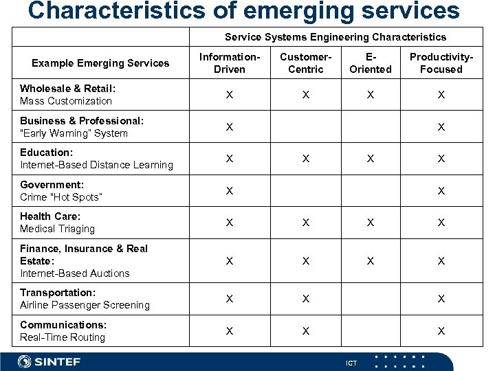 Characteristics of emerging services Service Systems Engineering Characteristics Information. Driven Customer. Centric EOriented Productivity.