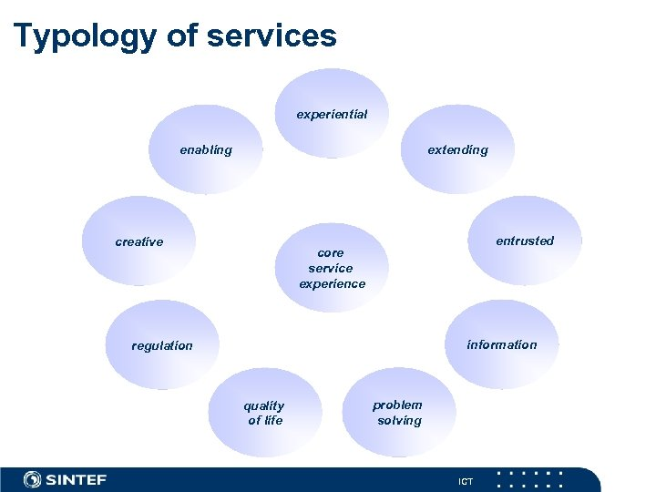 Typology of services experiential extending enabling creative entrusted core service experience information regulation quality