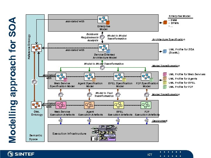 • BMM • BPMN • … annotated with Enterprise Model Business Requirements Analysis