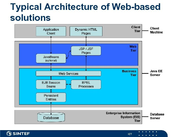 Typical Architecture of Web-based solutions ICT
