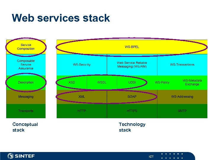 Web services stack Conceptual stack Technology stack ICT
