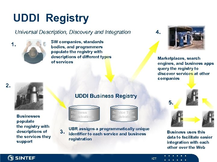 UDDI Registry Universal Description, Discovery and Integration 4. SW companies, standards bodies, and programmers