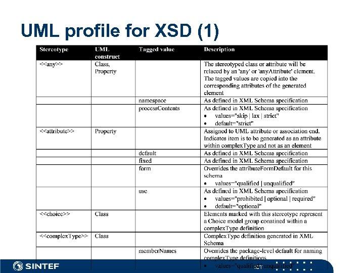UML profile for XSD (1) ICT