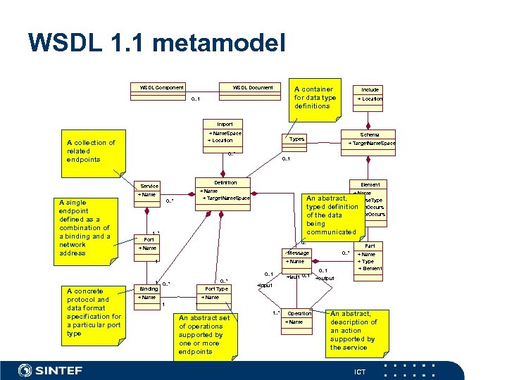 WSDL 1. 1 metamodel WSDL Component WSDL Document A container for data type definitions