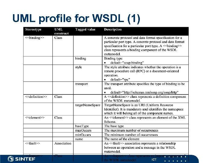 UML profile for WSDL (1) ICT